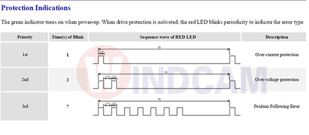 Protection Indications Driver HBS758 AC